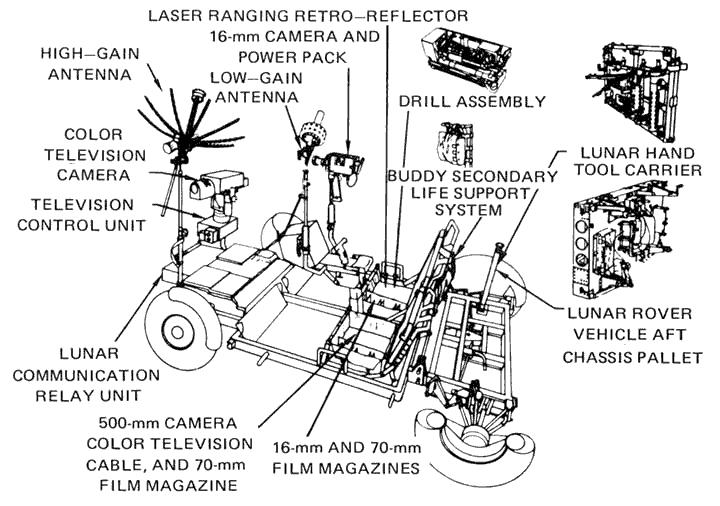 apollo 15  corvettes and lunar rover