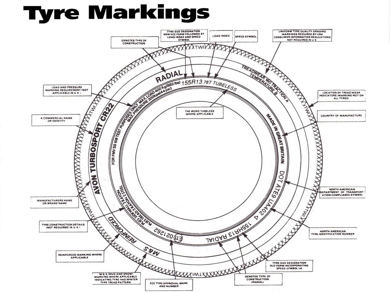 Decoding Tire Information also Tyre Sizes in addition The Mystery Of Tyre Numbers also 88090 Wheel Size additionally  on tire section width chart