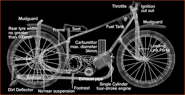 Dirt bike anatomy